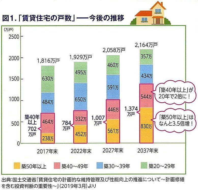 賃貸受託の戸数 今後の推移