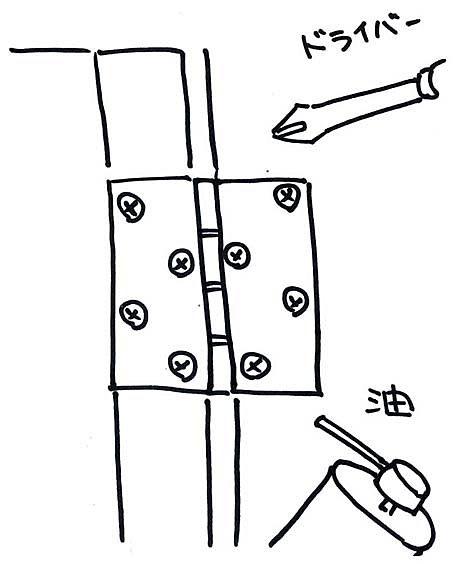 ドアの丁番 イメージ図